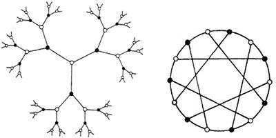 Euklidisches (links) und sphärisches (rechts) Gebäude