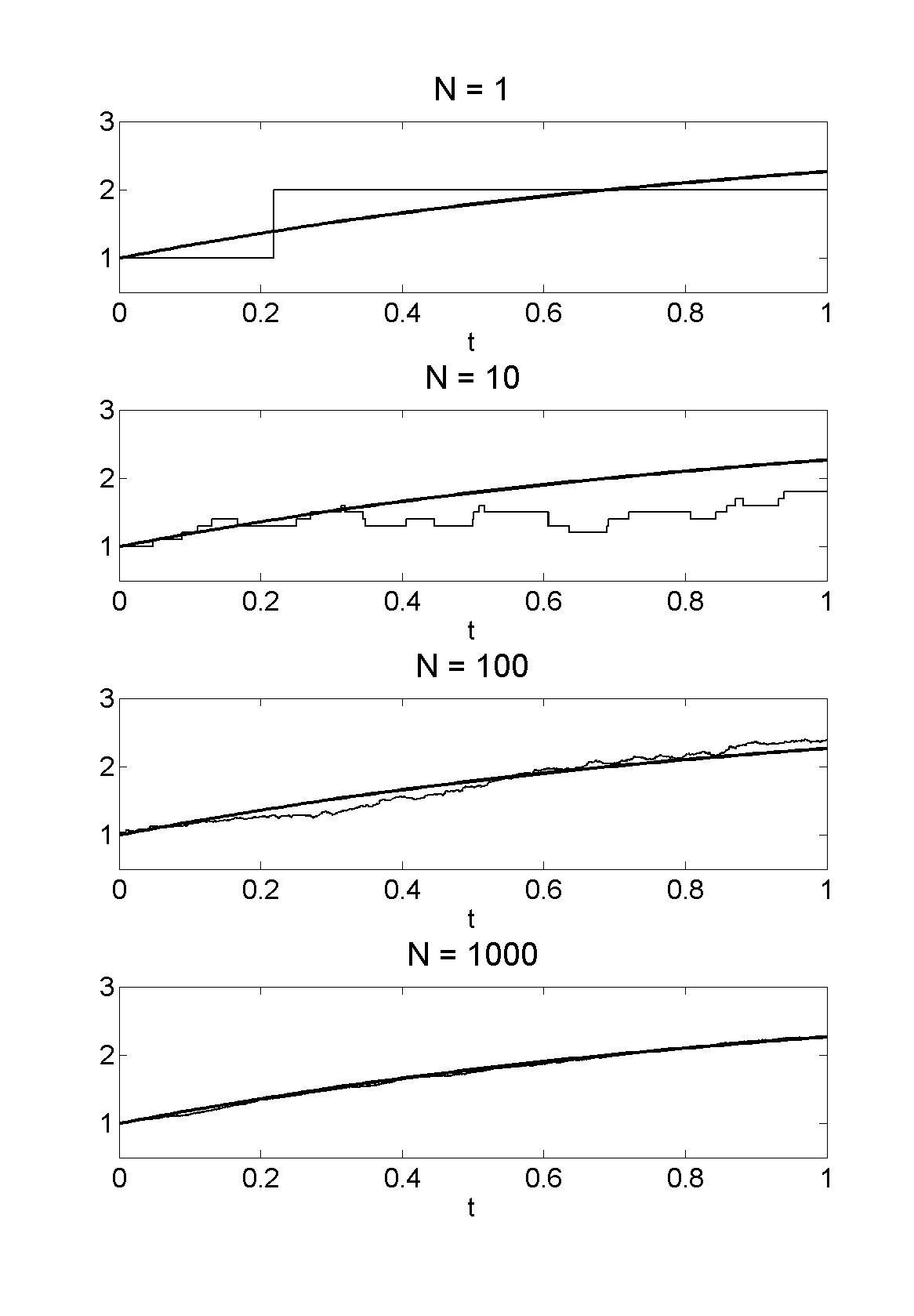 Kurtz' Theorem (1),