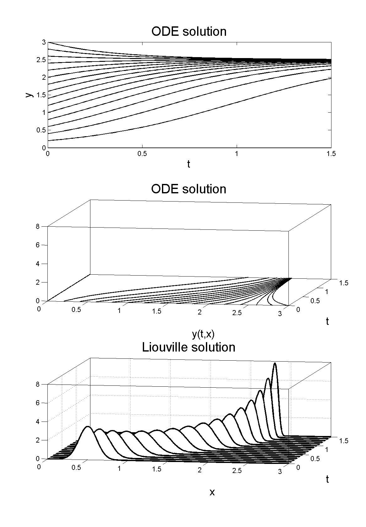 Liouville equation,