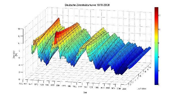 Deutsche Zinsstrukturkurve