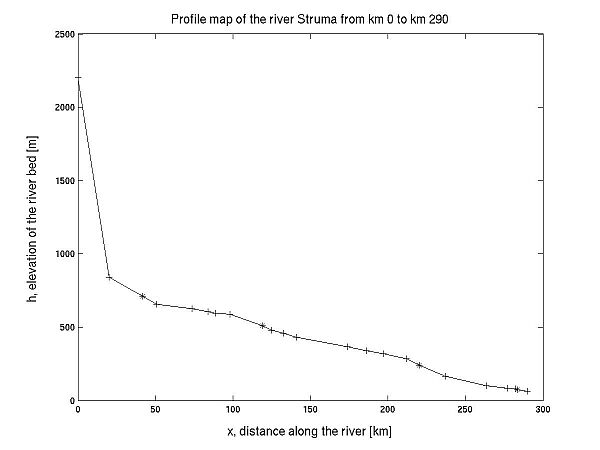 Modeling of Flow and Pollution for the River Struma